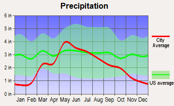 St. John, Kansas average precipitation
