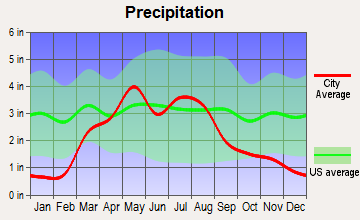 Russell, Kansas average precipitation