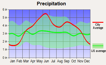 Redfield, Kansas average precipitation