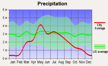 Phillipsburg, Kansas average precipitation