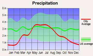 Pawnee Rock, Kansas average precipitation