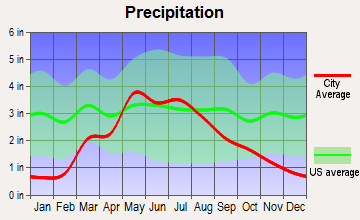 Olmitz, Kansas average precipitation