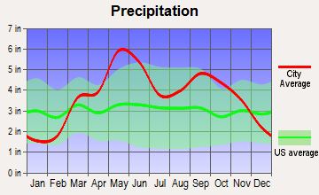 Mound Valley, Kansas average precipitation