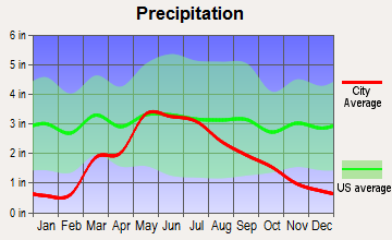 Minneola, Kansas average precipitation