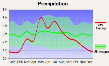 Minneapolis, Kansas average precipitation