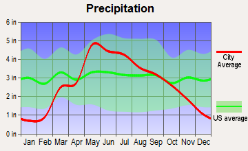 Milford, Kansas average precipitation