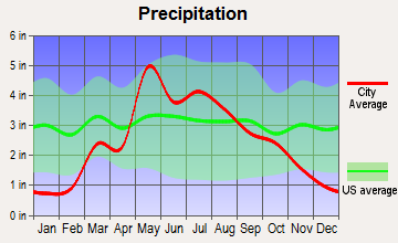 Manchester, Kansas average precipitation