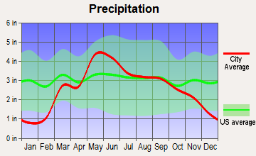 Maize, Kansas average precipitation