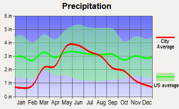 Macksville, Kansas average precipitation