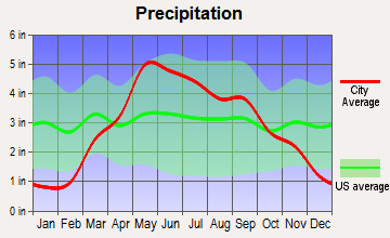 McFarland, Kansas average precipitation