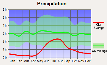 Eielson AFB, Alaska average precipitation
