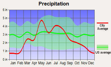 Lincoln Center, Kansas average precipitation