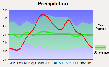 Lenexa, Kansas average precipitation