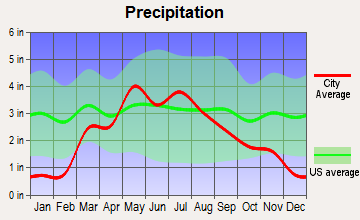 Lebanon, Kansas average precipitation