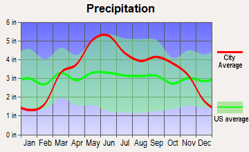 La Harpe, Kansas average precipitation