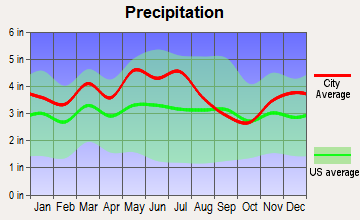 Campton, Kentucky average precipitation