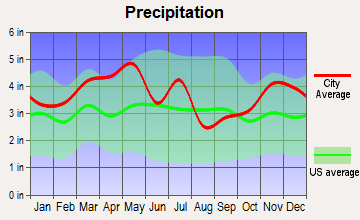 Clay, Kentucky average precipitation