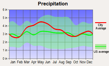 Dry Ridge, Kentucky average precipitation