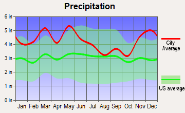 Elkton, Kentucky average precipitation