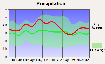 Ewing, Kentucky average precipitation