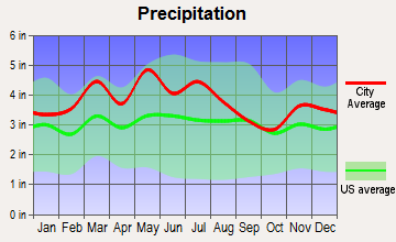 Flemingsburg, Kentucky average precipitation