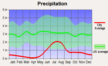 Four Mile Road, Alaska average precipitation