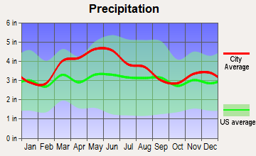 Glencoe, Kentucky average precipitation