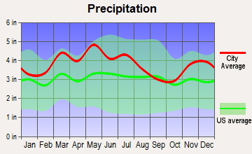 Hurstbourne Acres, Kentucky average precipitation