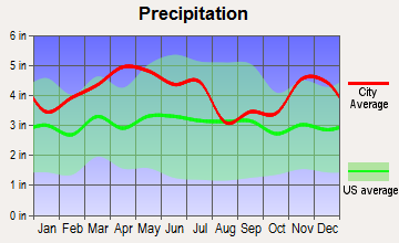 Kevil, Kentucky average precipitation