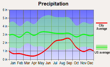 Gateway, Alaska average precipitation