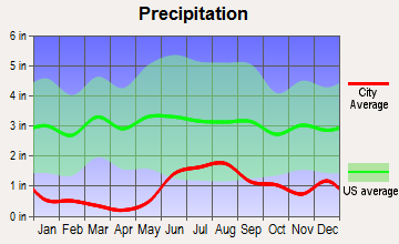 Glennallen, Alaska average precipitation