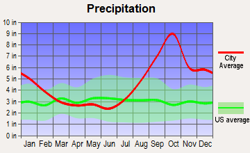 Gustavus, Alaska average precipitation