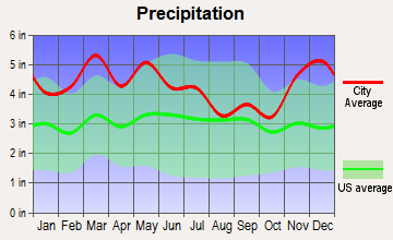 Oak Grove, Kentucky average precipitation