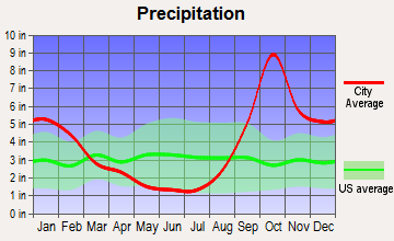 Haines, Alaska average precipitation