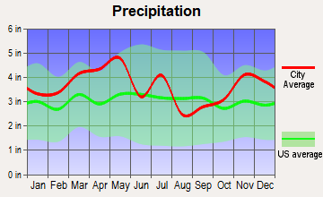 Providence, Kentucky average precipitation