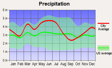 Richmond, Kentucky average precipitation