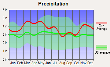 Sebree, Kentucky average precipitation