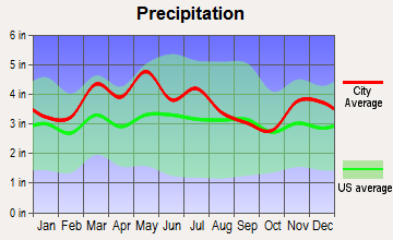 Seneca Gardens, Kentucky average precipitation