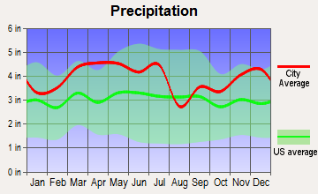 Smithland, Kentucky average precipitation
