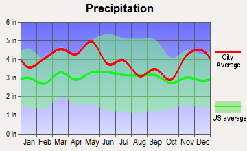 South Carrollton, Kentucky average precipitation