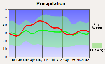 Walton, Kentucky average precipitation