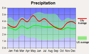 Westwood, Kentucky average precipitation