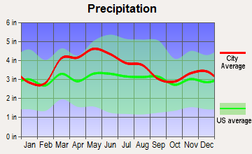 Williamstown, Kentucky average precipitation