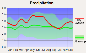 Winchester, Kentucky average precipitation