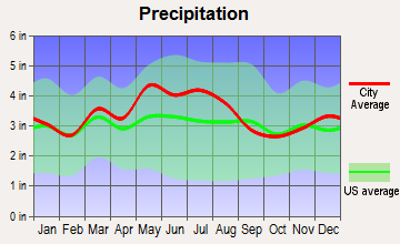 Carter, Kentucky average precipitation