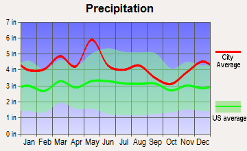 Tejay, Kentucky average precipitation
