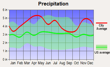 Bardwell, Kentucky average precipitation
