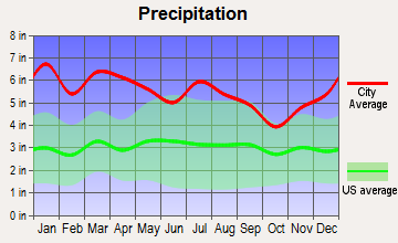 Amite City, Louisiana average precipitation