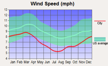 Delhi, Louisiana wind speed