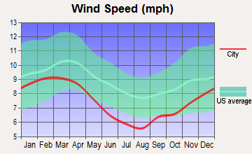 Denham Springs, Louisiana wind speed